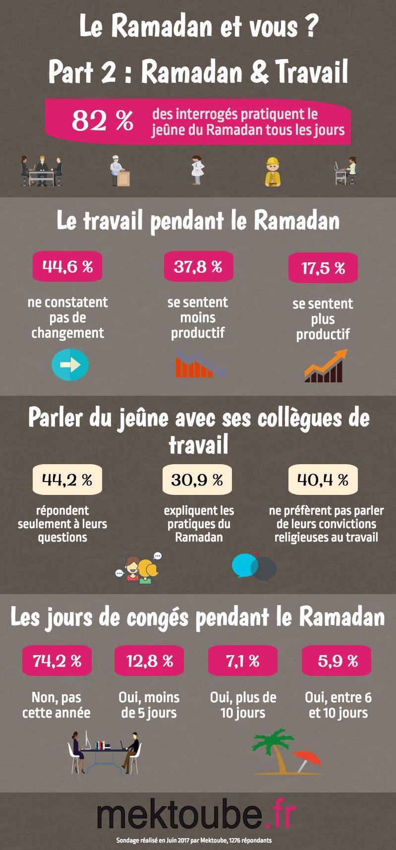Infographie Ramadan et Travail